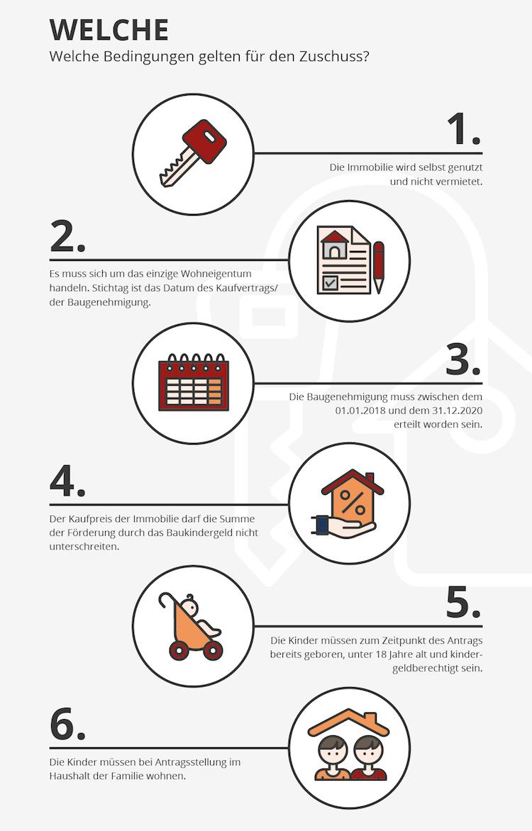 Grafik des Tages: Nicht die Frist fürs Baukindergeld versäumen!