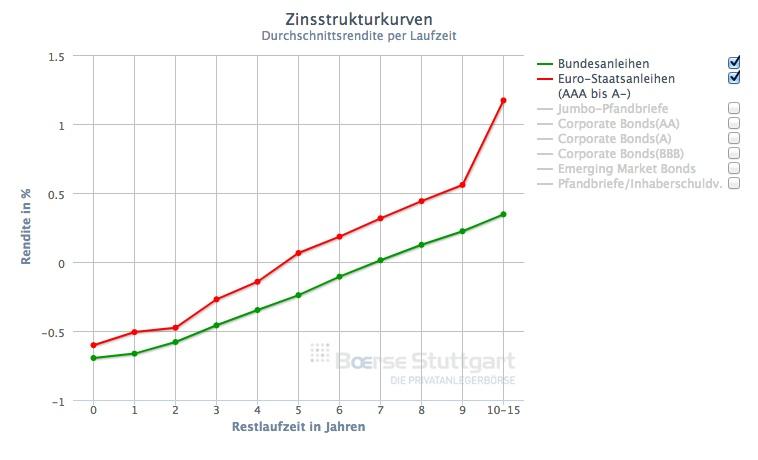 Rendite von Bundes- und Euro-Staatsanleihen in Abhängigkeit von ihrer Restlaufzeit in Jahren. Quelle: Börse Stuttgart, 05.12.2018