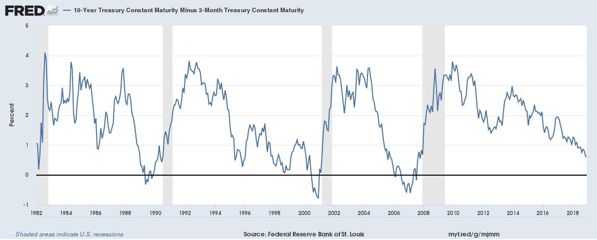 Fredgraph-spread-zehnjahres-dreimonats-zins in Warum eine fallende Zinsstrukturkurve eine Rezession auslöst