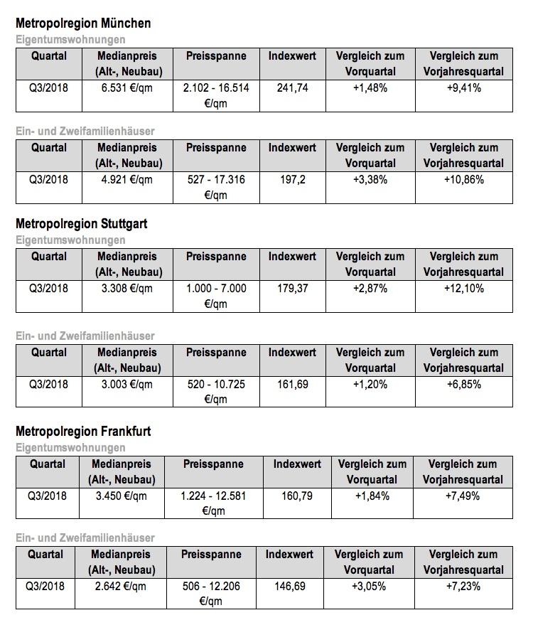 News-dr-klein-06122018 in Wohnen im Süden Deutschlands: Preise für Eigentumswohnungen steigen deutlich