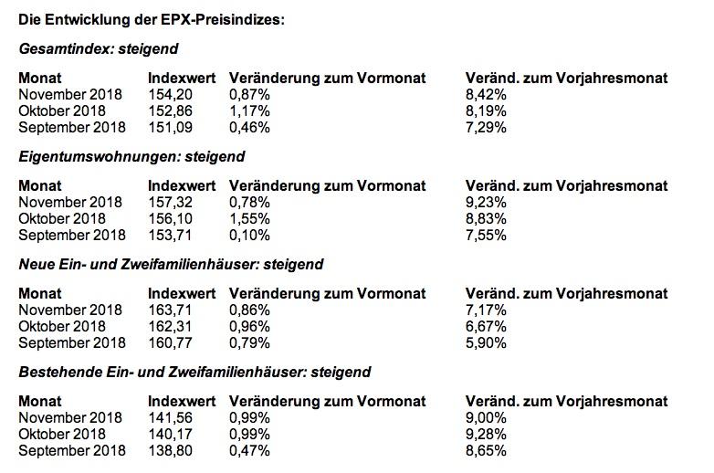 News-epx-20122018 in EPX: Immobilienpreise legen zum Jahresende weiter zu
