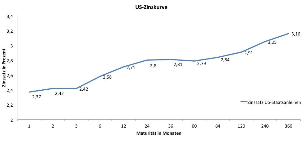 Us-zinskurve-2 in Führt die Geldpolitik zur nächsten Rezession?