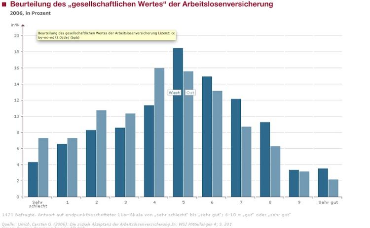 Arbeitslosenversicherung in Juncker-Vorstoß: Taugt das Konzept einer europäischen Arbeitslosenversicherung?