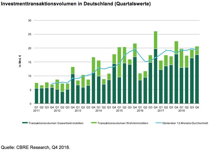 Bildschirmfoto-2019-01-04-um-11 42 34 in Rekordjahr für deutsche Gewerbeimmobilien
