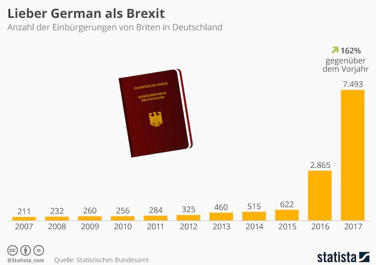 Bildschirmfoto-2019-01-16-um-10 21 19 in Grafik des Tages: Lieber German als Brexit