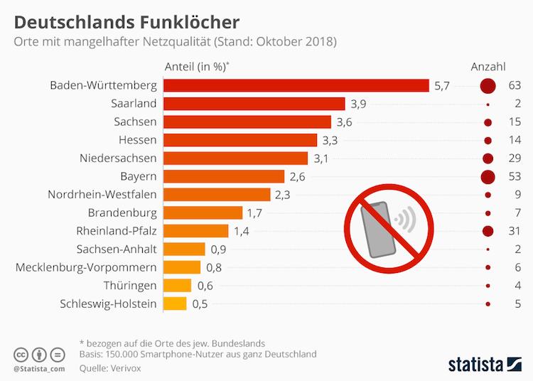Grafik des Tages: Wo stecken Deutschlands größte Funklöcher?