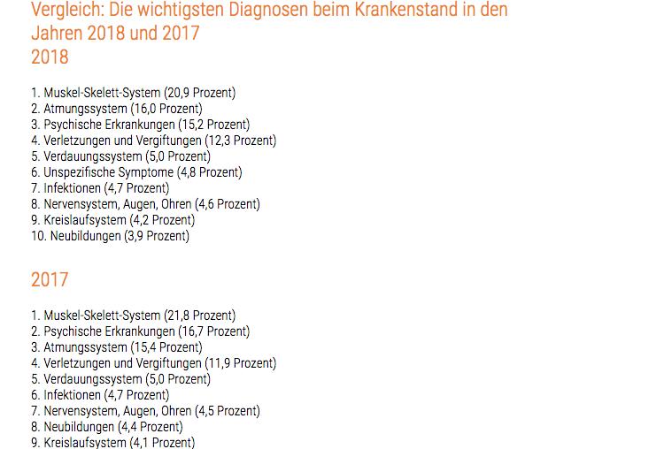 Bildschirmfoto-2019-01-28-um-14 01 48 in DAK-Krankenstandreport: 93 Tage wegen Depression