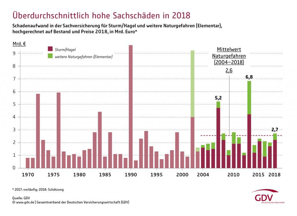 Grafik-bild-naturgefahrenbilanz-2018-data-1024x744 in Wohngebäudeversicherung: Es wird schon wieder teurer
