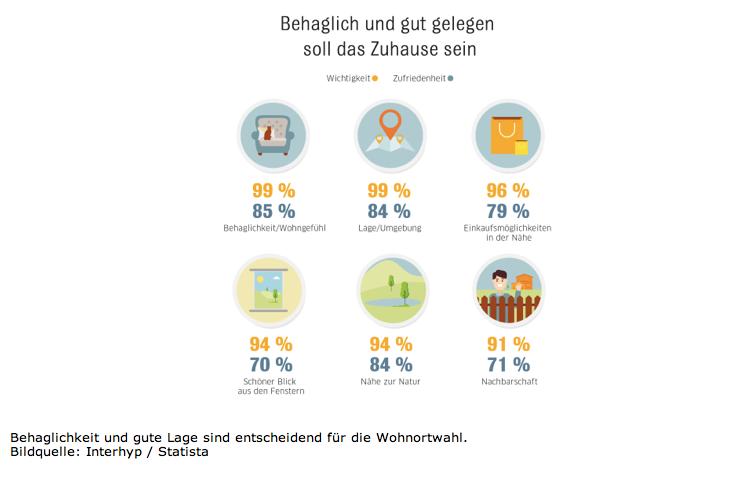 Bildschirmfoto-2019-02-01-um-10 55 10 in Lebens(t)raum Immobilie: Wie die Deutschen wohnen wollen