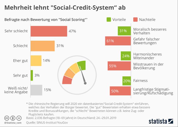 Bildschirmfoto-2019-02-05-um-14 59 53-1 in Social Credit System kommt nicht gut an