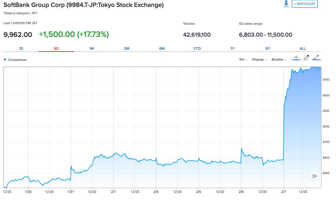 Bildschirmfoto-2019-02-07-um-11 59 12 in Softbank Gründer drei Milliarden Dollar reicher an einem Tag