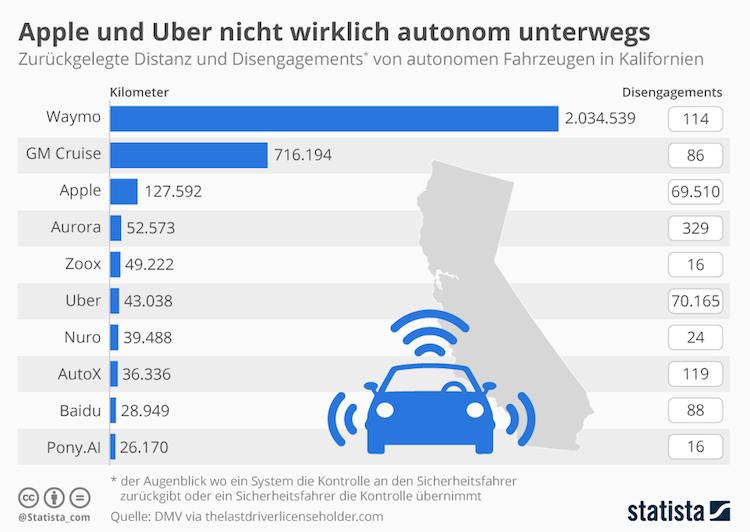 Bildschirmfoto-2019-02-22-um-16 16 32 in Apple und Uber nicht wirklich autonom unterwegs
