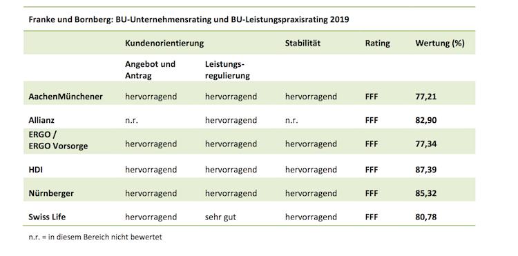 Bildschirmfoto-2019-02-28-um-15 55 40 in Franke und Bornberg mit neuem BU-Unternehmensrating