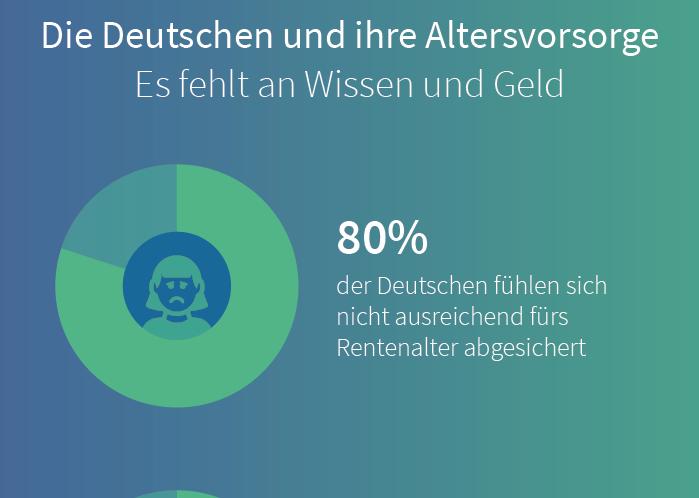 Altersvorsorge: Wie abgesichert fühlen sich die Deutschen?