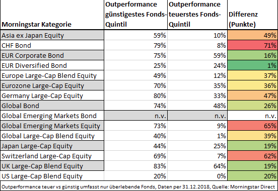 Aktive Fonds sind auch in volatilen Märkten nicht überlegen