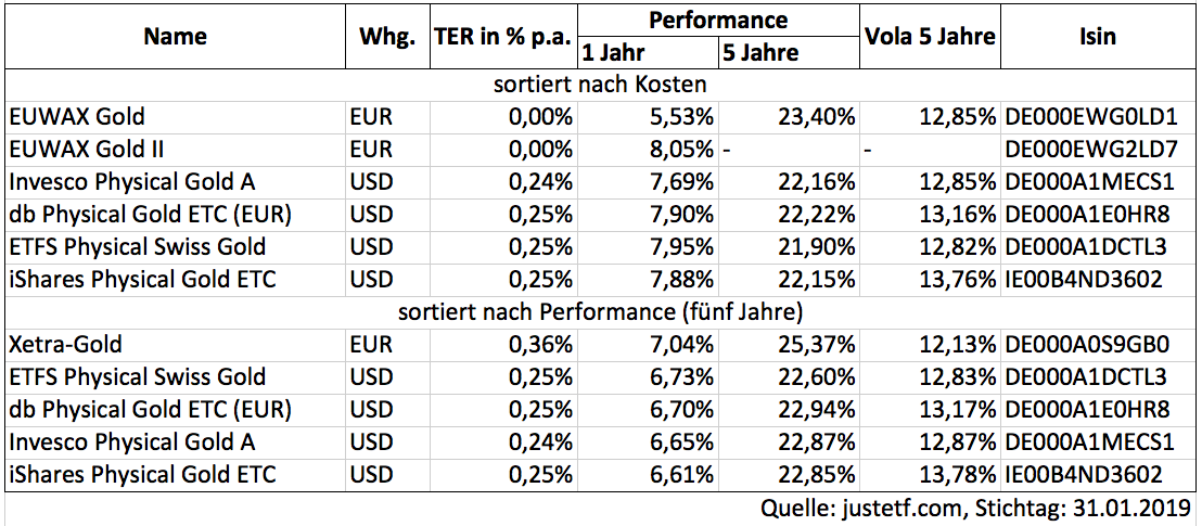 Gold-etcs-justetf-januar19 in Die fünf besten Gold-ETCs