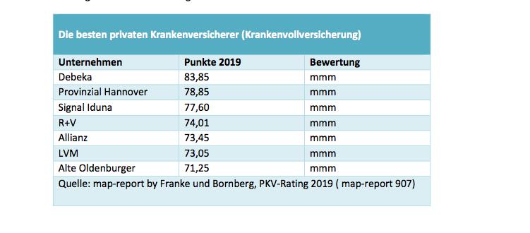 PKV-Rating: Die besten Krankenversicherer im Map-Report