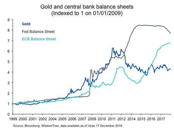 Vier Gründe für Gold im Portfolio