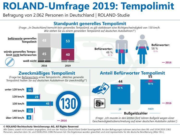 ROLAND-Rechtsschutz-Infografik-Tempolimit-Kopie in Tempolimit: Bleifuß-Paradies ade?
