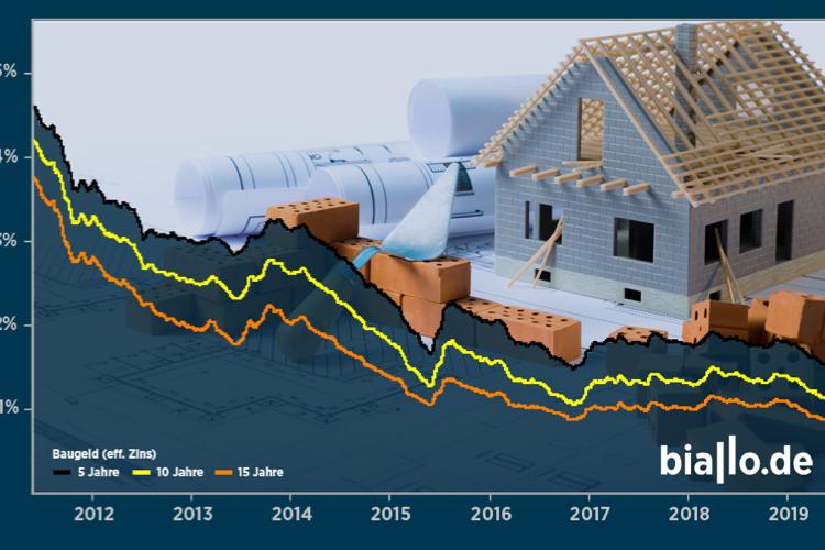 Bauzinsen: Warum man jetzt bauen sollte