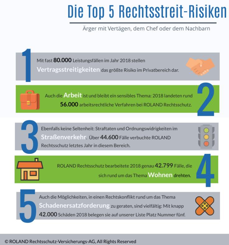 Bildschirmfoto-2019-04-24-um-16 01 32 in Wann Sie eine Rechtsschutzversicherung brauchen: Die Top 5 Risiken