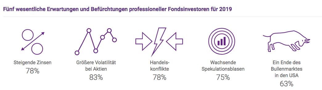 Bildschirmfoto-2019-04-29-um-15 37 00 in Die fünf größten Ängste professioneller Investoren