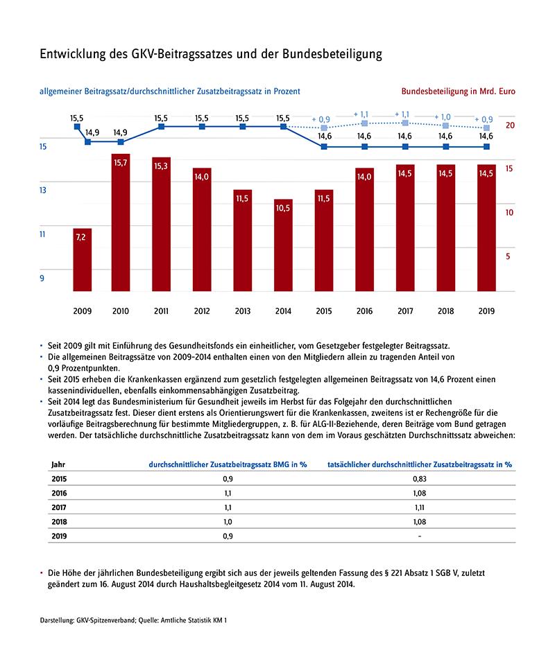 GKV-Kennzahlen Beitragssatzentwicklung 12-2018 160 in Spahn: Schluss mit der Bundes-Krankenkasse?