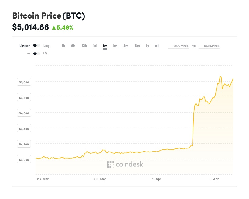 Coindesk-BTC-chart-2019-04-03 in Nach dem Preissprung: Rückkehr der Bitcoin-Rallye?