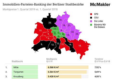 190517 McMakler Infografik Preise Wahlen FIN 330 in Europawahl: So teuer leben die Wähler in Berlin