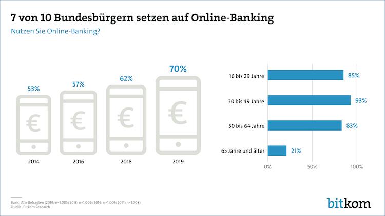 190520 Online-banking Pg Print-2 in Keinen Bock auf Online-Banking: Senioren weiter zurückhaltend