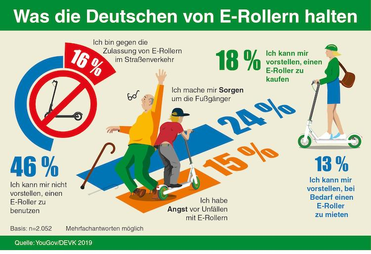 2019-05-16-DEVK-Grafik-E-Roller in E-Scooter: Jeder Fünfte kann sich den Kauf vorstellen