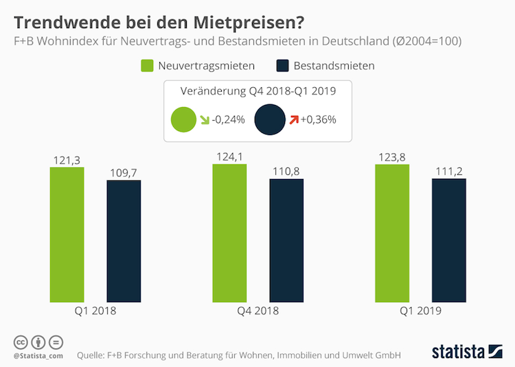 Bildschirmfoto-2019-05-09-um-10 12 26 in Trendwende bei den Mietpreisen?