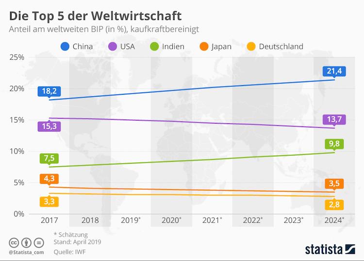 Bildschirmfoto-2019-05-10-um-10 28 34 in China dominiert Weltwirtschaft