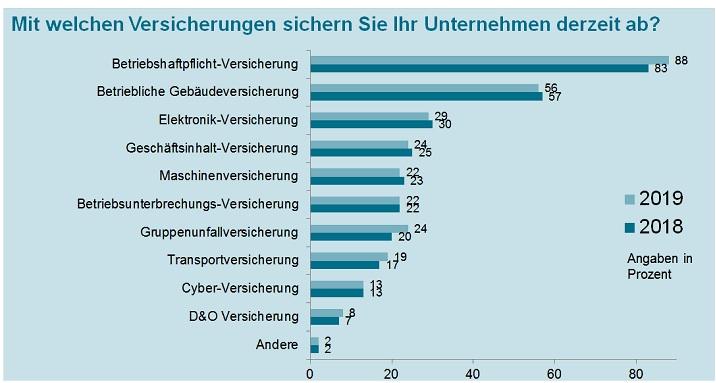 Gothaer-Cyber 1 in Gothaer KMU Studie: Angst vor Cyber-Angriffen steigt weiter