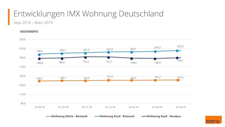 IMX April 2019 in Nach 12 Jahren Immobilienboom: Wohnungsmieten und Neubaukaufpreise stagnieren