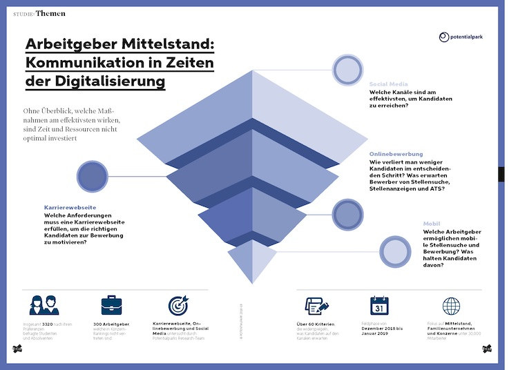 Infografik-TERRITORY-Embrace Mittelstand in Personalmarketing: Digitales Marketing besitzt Nachholbedarf