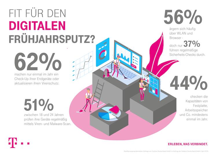 Infografik Computerhilfe Fruhjahrputz-1 in Cyberangriffe: Angst vor Hackern trifft auf fehlenden Virenschutz