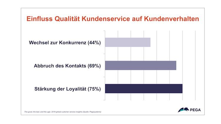 Qualit T-Kundenservice in Viele Deutsche putzen lieber die Toilette als einen Kundenservice zu kontaktieren