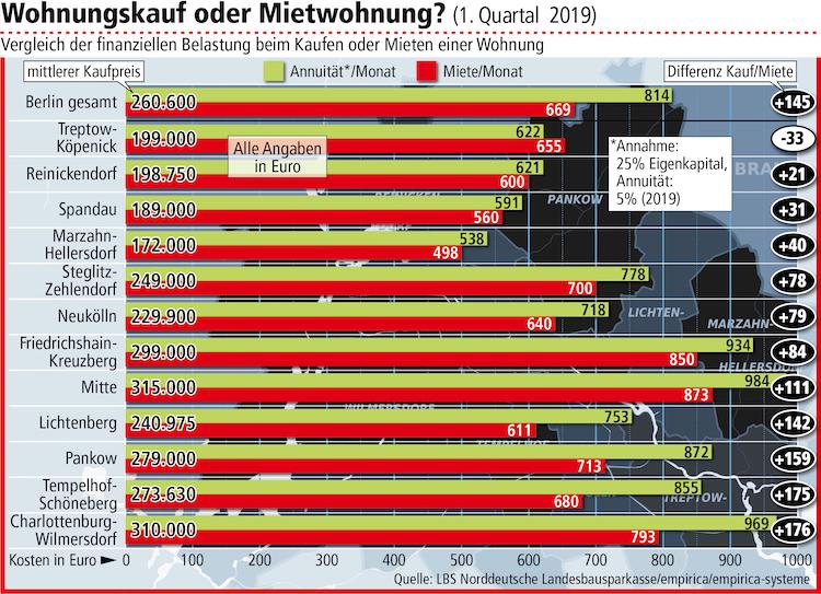 Vergleich-Kaufen-Mieten Berlin 1 -Quartal-2019 in Wohnen in Berlin: Lieber kaufen statt mieten?
