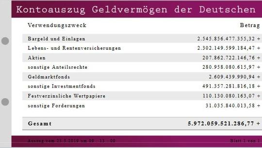 Verm Gensuhr-4-2018 in Geldvermögen: Die Deutschen verlieren pro Sekunde 3.573 Euro