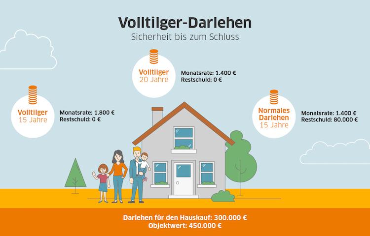 Volltilger-Darlehen-Rechenbeispiel-Interhyp in Volltilger-Darlehen im Zinstief: Planungssicherheit ist gefragt