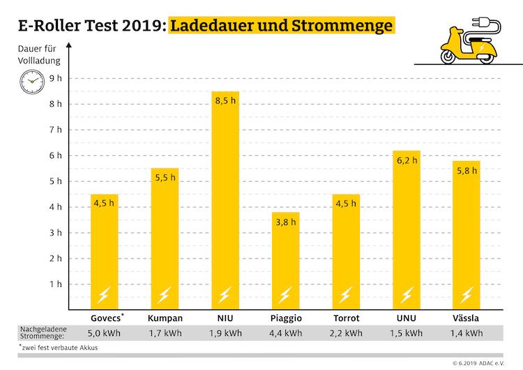 190626 E-roller Grafik Ladedauer Ladedauer in Was der ADAC nach dem Test zu E-Rollern sagt