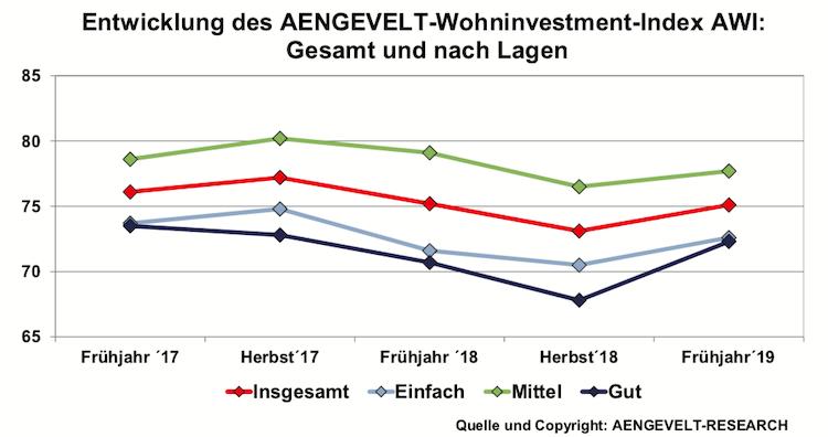 Bildschirmfoto-2019-06-03-um-07 08 47 in Aengevelt-Wohninvestment-Index (AWI): Erholung nach Dreijahrestief?