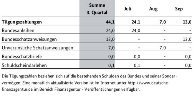 Bildschirmfoto-2019-06-21-um-10 03 29 in Emissionen des Bundes im dritten Quartal 2019