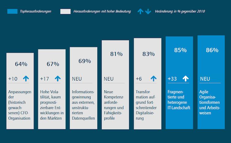 Bildschirmfoto-2019-06-21-um-10 38 50 in Finanzvorstände müssen bei digitalen Strategien deutlich aufholen