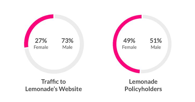 Bildschirmfoto-2019-06-21-um-20 01 05 in Lemonade und die Frauen: Womit Insurtechs punkten können