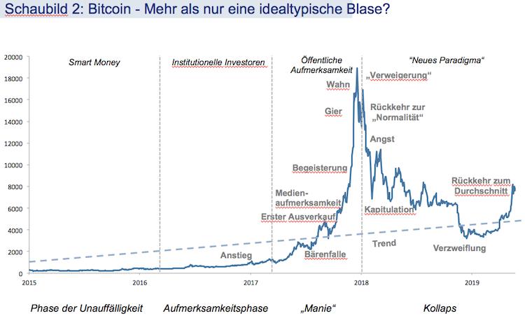 Bildschirmfoto-2019-06-24-um-14 50 02 in Bitcoin: Weder eine Coin, noch eine Währung, noch eine Assetklasse