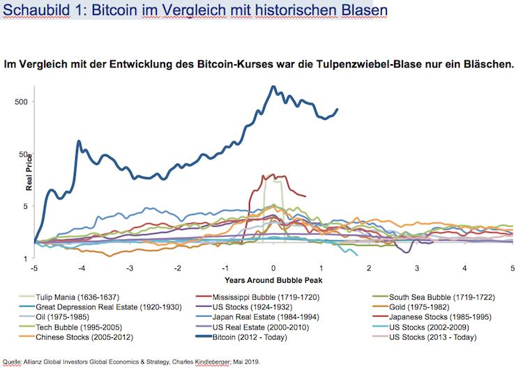 Bildschirmfoto-2019-06-24-um-14 50 30 in Bitcoin: Weder eine Coin, noch eine Währung, noch eine Assetklasse