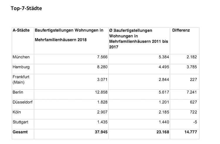Bildschirmfoto-2019-06-25-um-11 36 53 in Nur 1,8 Wohnungen je 1.000 Einwohner