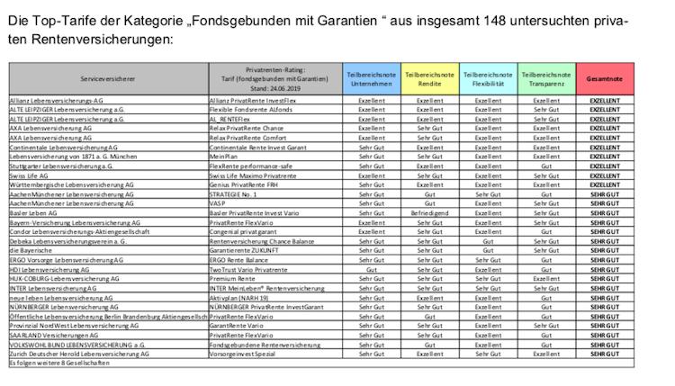 Bildschirmfoto-2019-06-28-um-06 20 38 in Altersvorsorge: IVFP kürt Allianz mit mehrfach exzellent zum Sieger